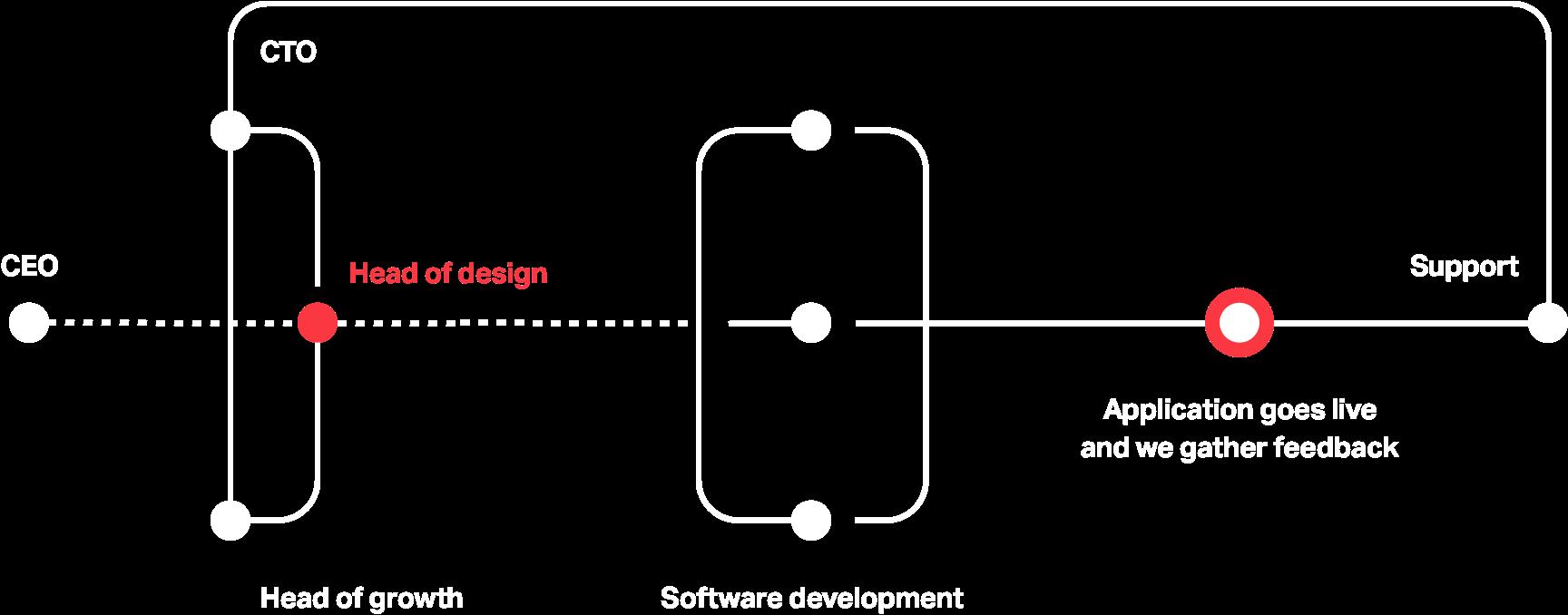 ivpn-team-structure@2x